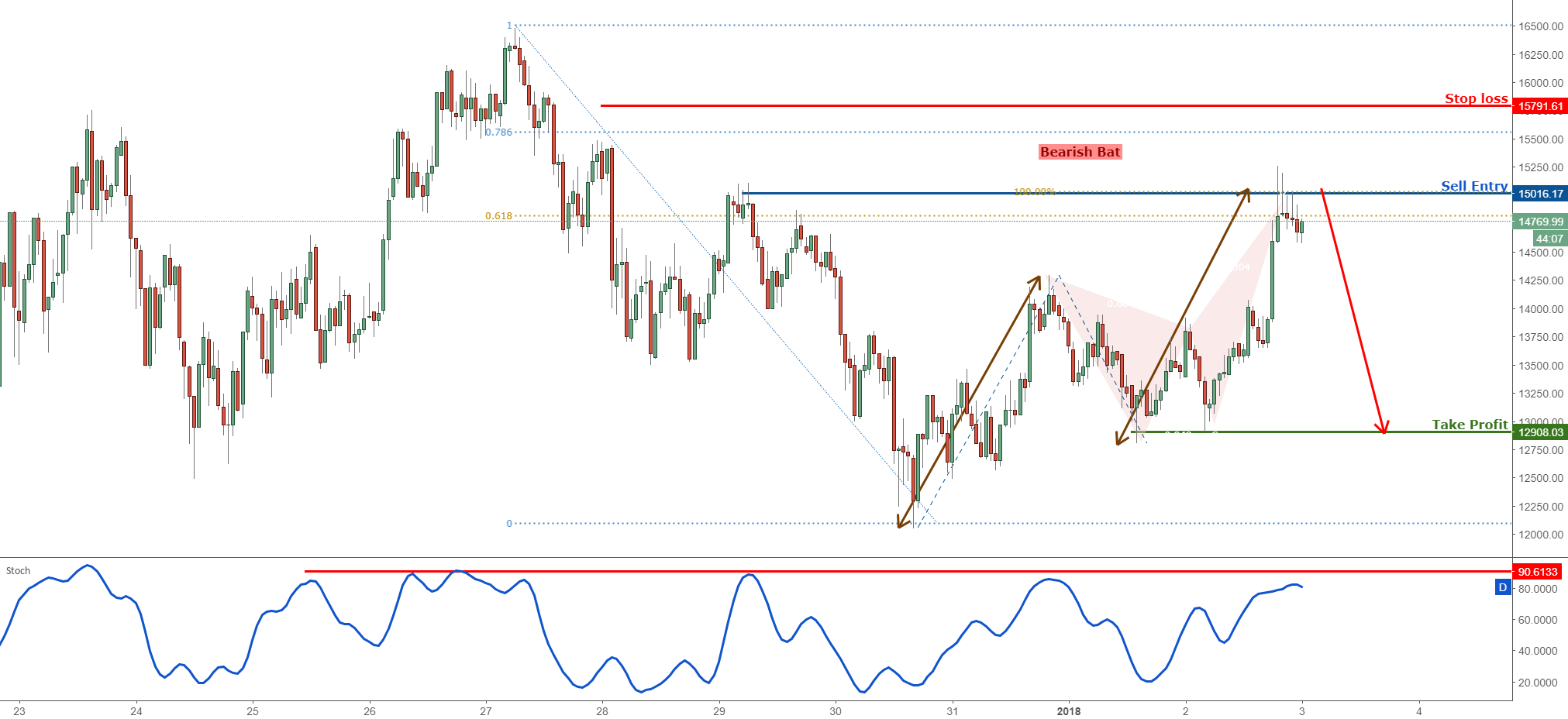 Bitcoin forming a strong reversal, time to short!