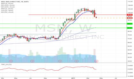MSM: MSM - Short if it break below todays low, down to $83.67