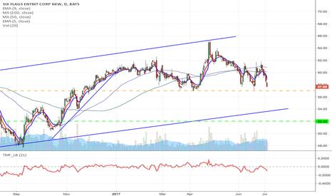 SIX: SIX - Upward channel breakdown short from $57