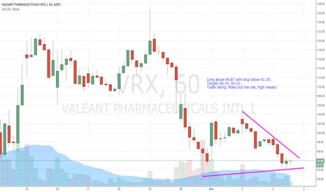 VRX: VRX long trade idea. Day to swing.