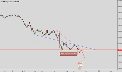 GBPJPY: GBPJPY Possible break of important support