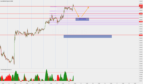 EURGBP: EURGBP Short then Long