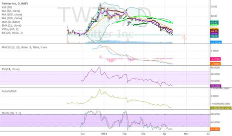 TWTR: TWTR Approach HUGE Level of Support