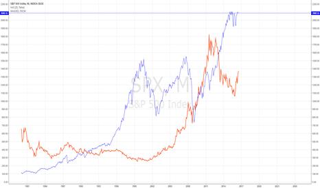 SPX: gold and spy correlation