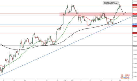 USDCAD: Potential Long Position for USD/CAD_Trade Plan 2017.01.12