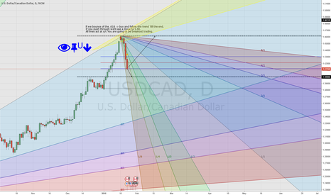 USDCAD: Gann USDCAD, easily catch the next and upcoming move(s)