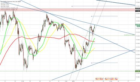 USDJPY: USD/JPY tries to break from triangle