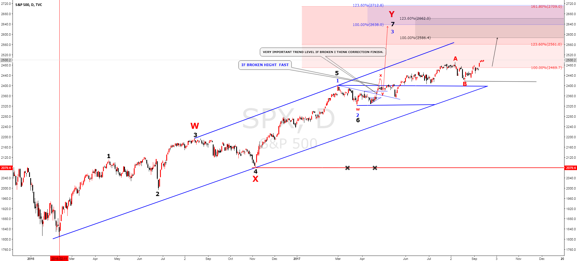 SPX500  Why i think DXY need go  height  ? (part 2)