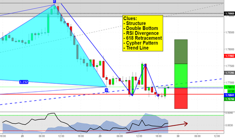 GBPNZD: Double Bottom at Cypher completion on GBPNZD