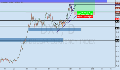 DXY: Dxy looks to be ready to rise again.
