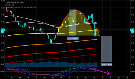 USOIL: Great American cup with a handle?