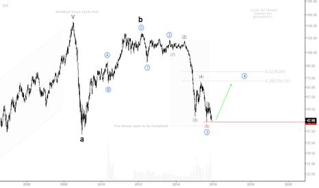 UKOIL: Crude Oil (Brent) WEEKLY BAR