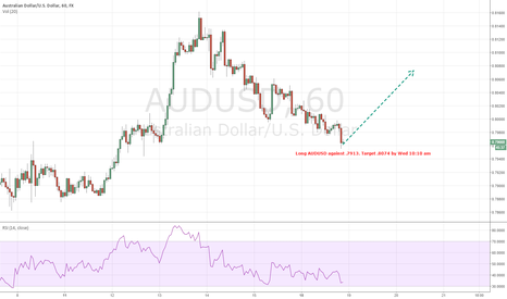 AUDUSD: ST LONGS on AUDUSD