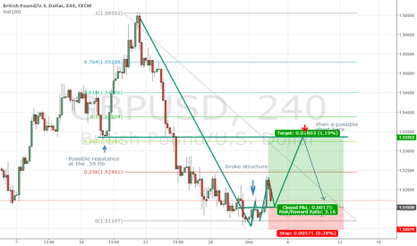 GBPUSD: GBP/USD Long set-up then a possible short