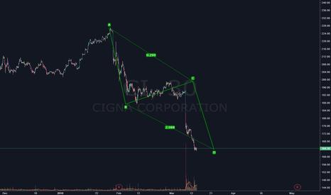 CI: $CI  The big Long