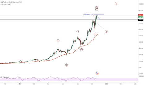 BTCUSD: sell your bitcoin and wait