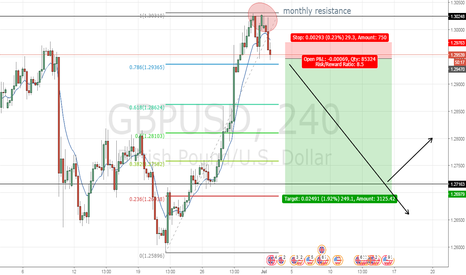 GBPUSD: GBPUSD Weekly set up