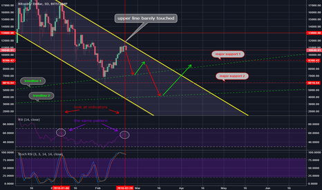 BTCUSD: Bitcoin - are you going to 4k?