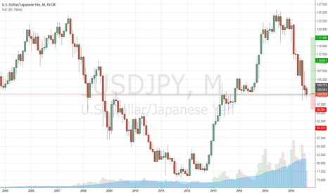 USDJPY: USD/JPY Long on support (monthly)
