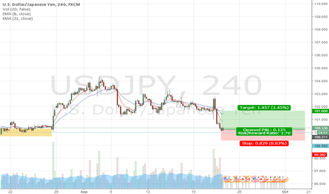 USDJPY: USDJPY GOOD ZONE TO BUY
