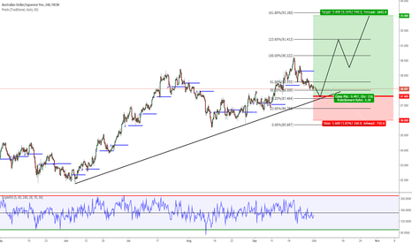 AUDJPY: AUDJPY Long Idea