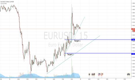 EURUSD: TL break