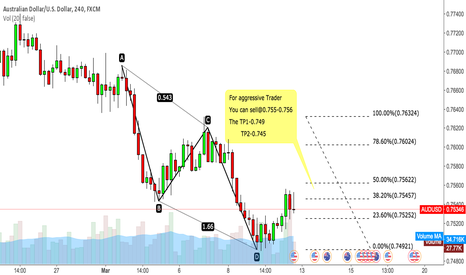 AUDUSD: AUDUSD Trading Signal