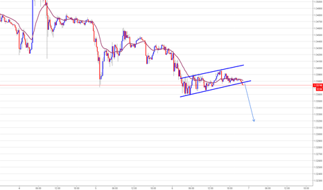 GBPUSD: GBPUSD, Bearish flag
