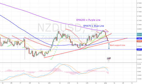 NZDUSD: Ongoing Down Trend