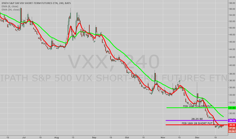 VXX: OPENING: VXX FEB 16TH 28/31 LONG PUT VERTICAL