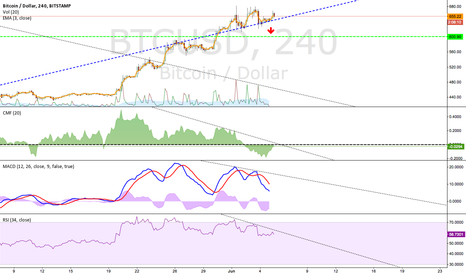 BTCUSD: Head and shoulders?