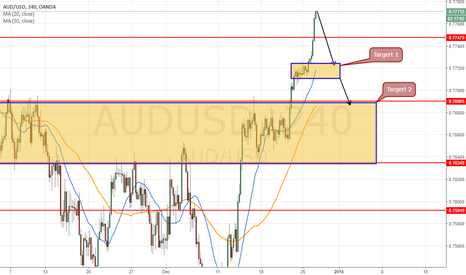AUDUSD: Short at 0.7771 for 2 target 0.7724 and 0.6990