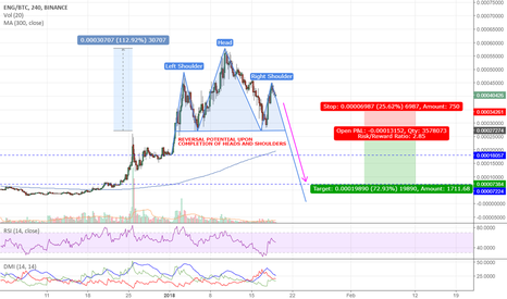 ENGBTC: ENIGMA SHORT POSITION ON HEADS AND SHOULDERS REVERSAL