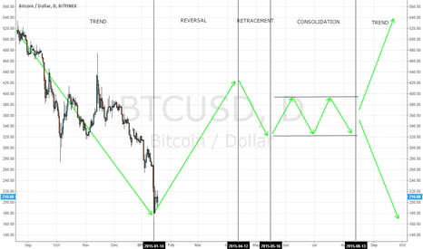 BTCUSD: 4 Major Market Profiles - Adapted to Bitcoin
