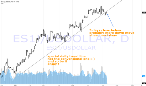 "ES1!/USDOLLAR: ES1! / USDollar ... ""..you can't have one without the other.."""