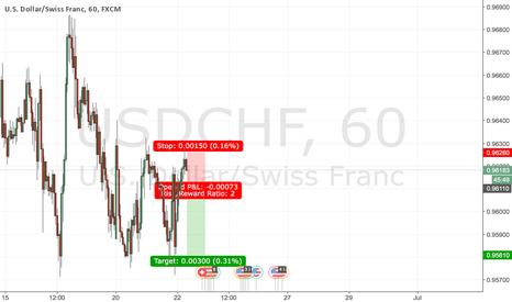 USDCHF: sell usdchf