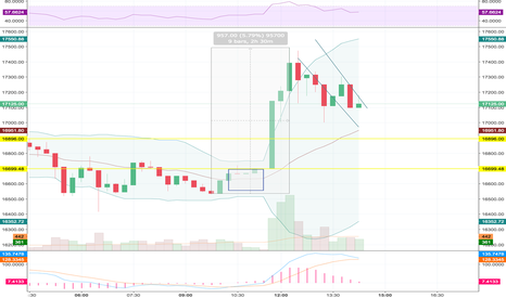 BTCUSD: Looking good for the day trade -- surging on any impulse