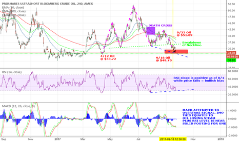 SCO: Possible reversal of SCO down trend in near future