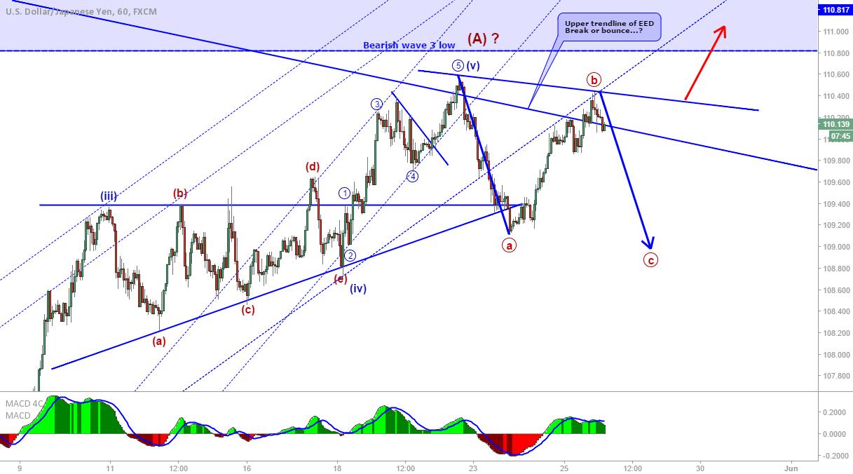 USD/JPY: C wave down?