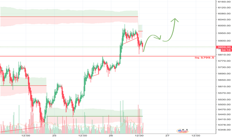 XBTUSD: Idea for projected path to 6200 ATH?