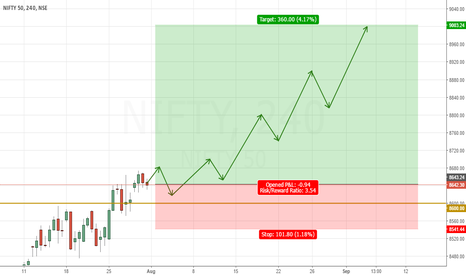 NIFTY: Nifty to go up if it keeps Closing above 8600
