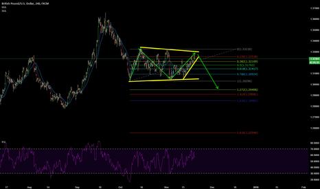 GBPUSD: GBP/USD Wave Analysis - Short