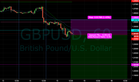 GBPUSD: GBP/USD Short Idea (1 Hour Chart)