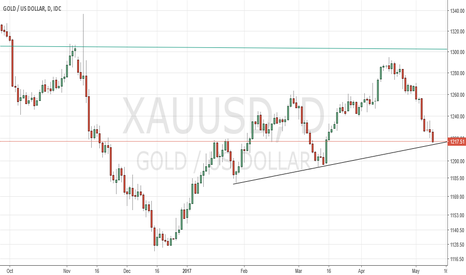 XAUUSD: XAUUSD - Its time to take some long position.