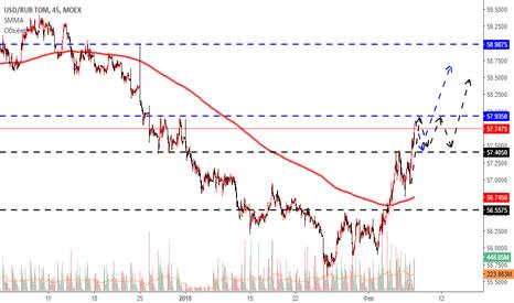 Графики торгов доллар-рубль на btc-e