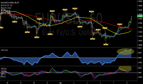 EURUSD: EUR/USD FISHER AND TRIX HIGH LEVEL