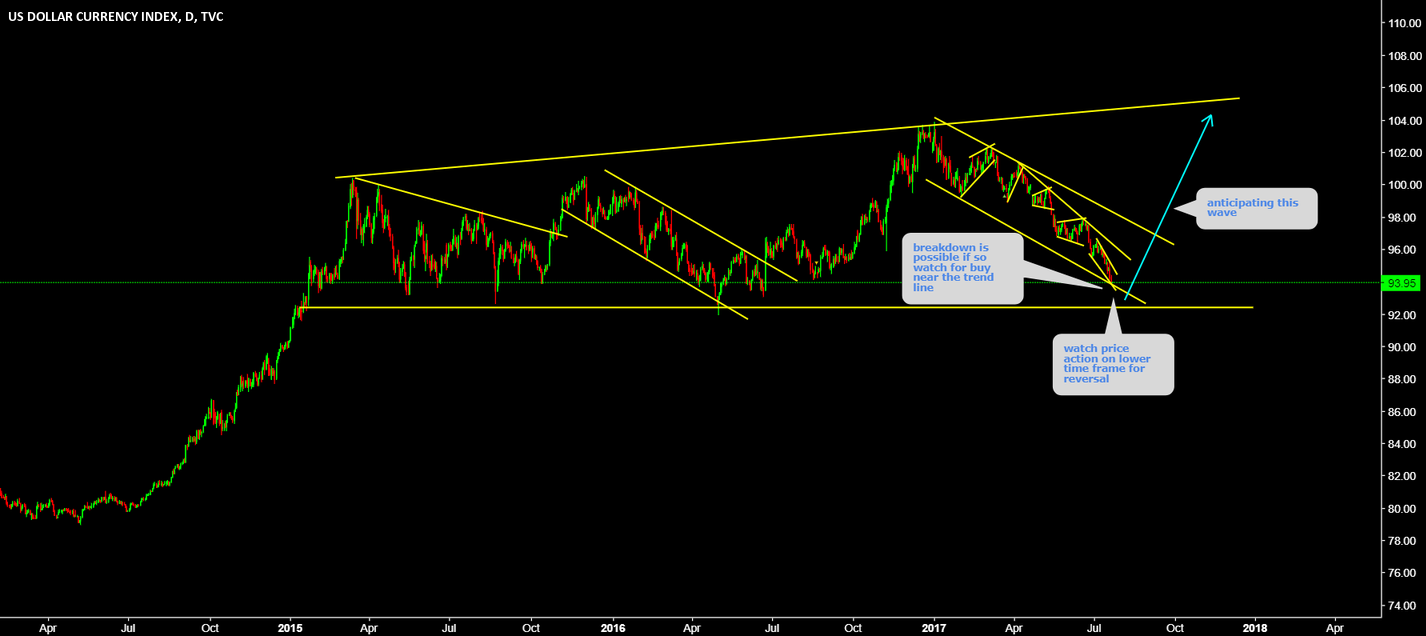 DXY Watch bottom for price action for reversal