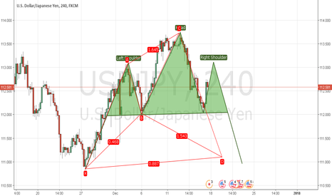 USDJPY: USD/JPY Potential H&S and Bull Bat harmonic pattern