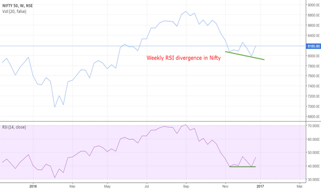 NIFTY: Weekly RSI divergence in Nifty