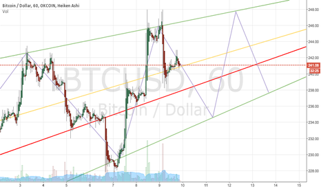 BTCUSD: Lets see how this goes...